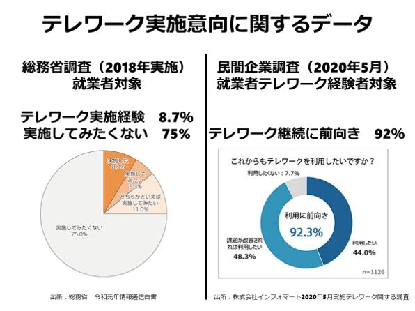 平成30年の総務省調査によると、全就労者のうちテレワーク実施者は8.7%、テレワークを実施してみたくない75%という結果でした。